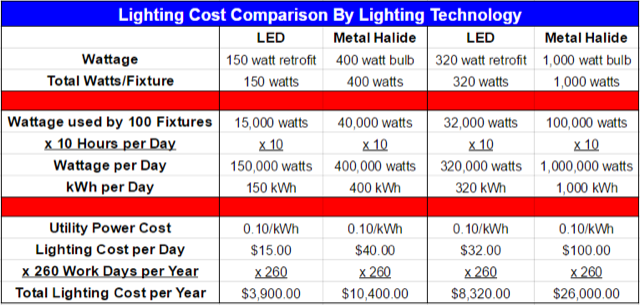 Metal-Halide-to-LED-Lighting-Cost-Comparison